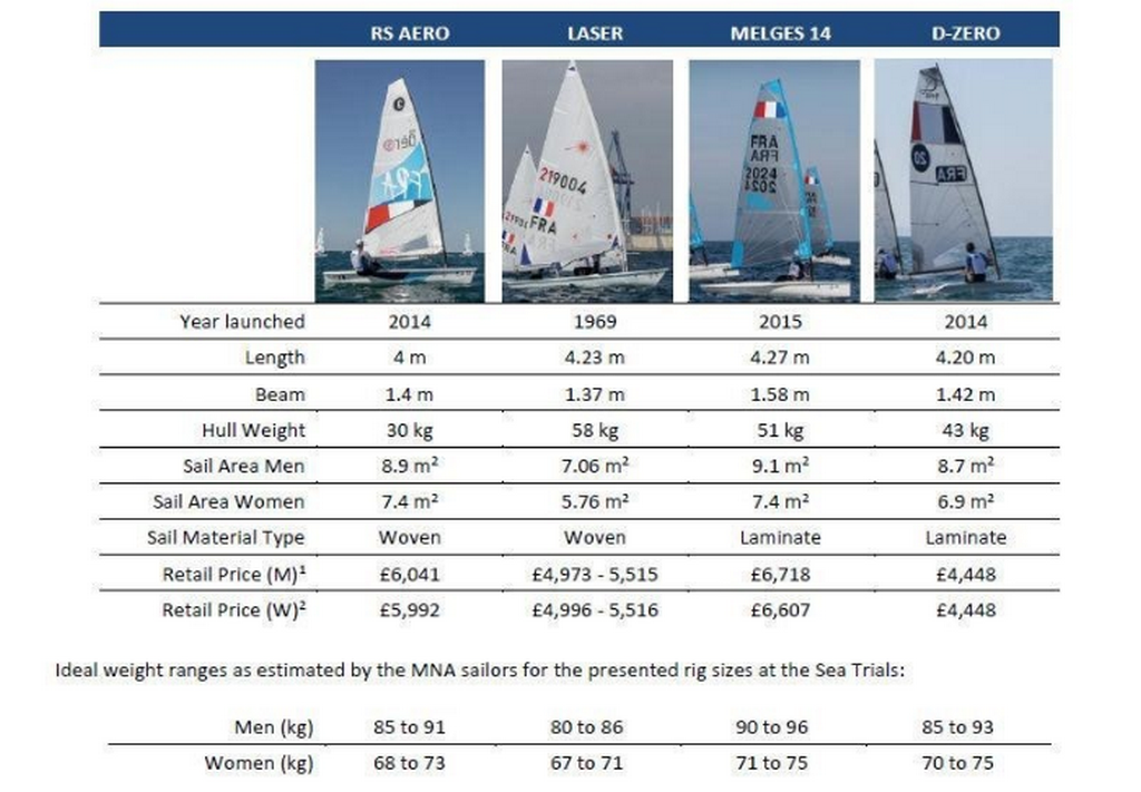 New face of the sailing Olympiad